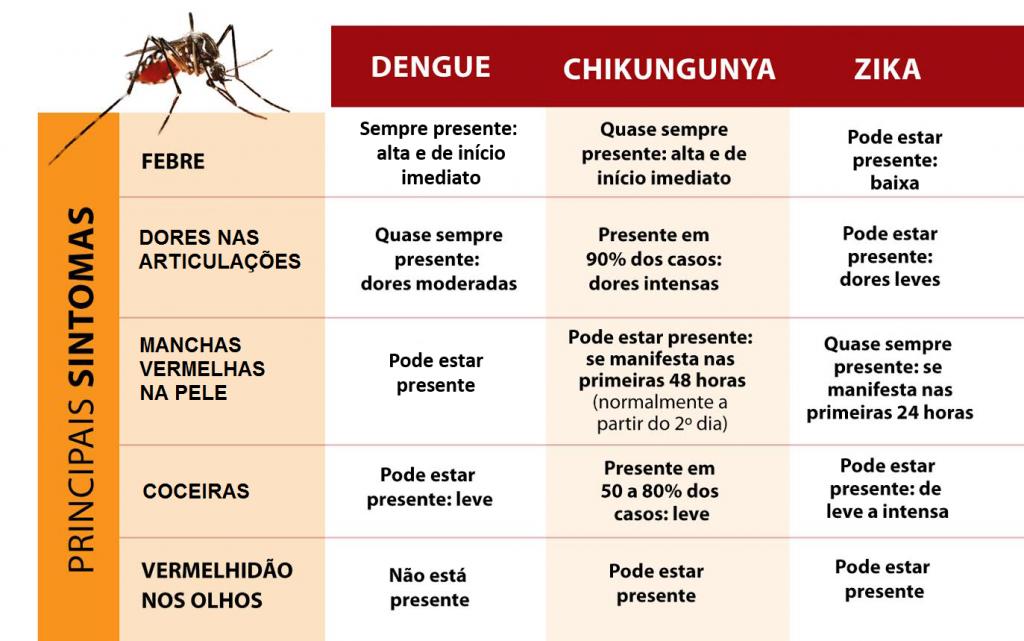 tabela_DengueZikaChikungunya
